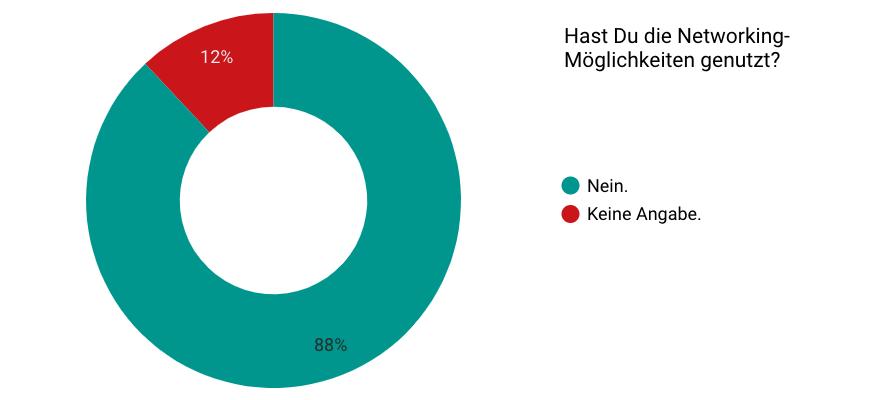 Tortendiagramm: Hast Du die Networking-Möglichkeiten genutzt? Großteil, 88%, hat sie nicht genutzt.